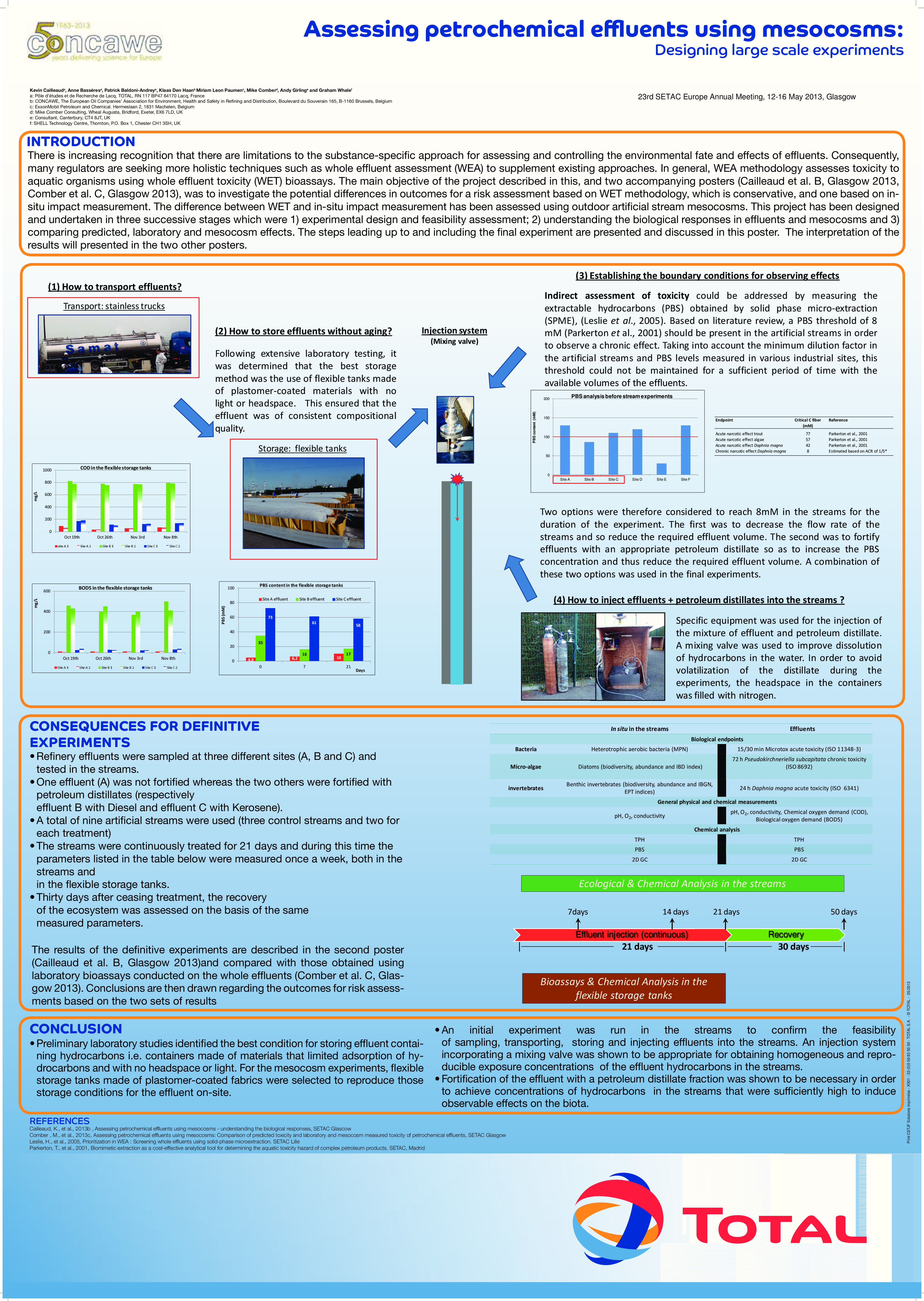 Assessing Petrochemical Effluents Using Mesocosms Designing Large Scale Experiments Concawe